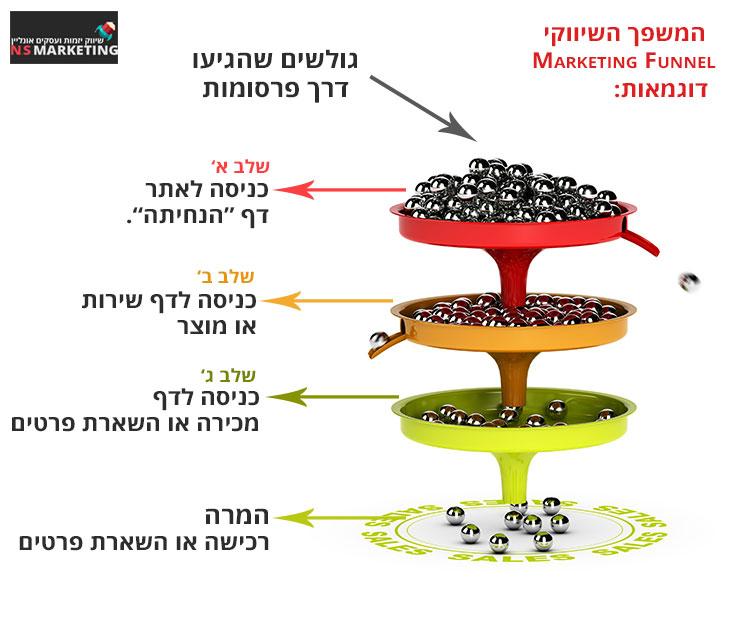 CRO--Marketing-Funnel - שיפור יחסי המרה: המשפך השיווקי